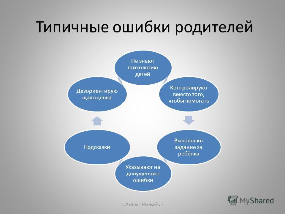 Типичные ошибки родителей Не знают психологию детей Контролируют вместо того, чтобы помогать Выполняют задание за ребёнка Указывают на допущенные ошибки Подсказки Дезориентирую щая оценка г. Ханты - Мансийск