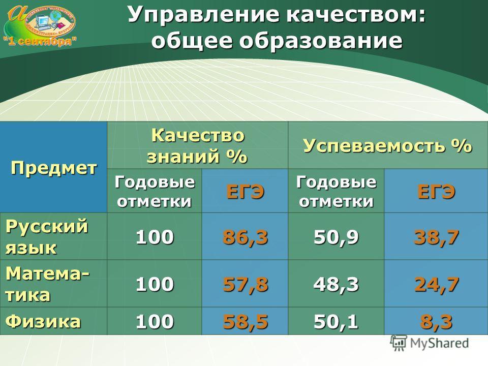 Управление качеством: общее образование Предмет Качество знаний % Успеваемость % Годовые отметки ЕГЭ ЕГЭ Русский язык 10086,350,938,7 Матема- тика 10057,848,324,7 Физика10058,550,18,3