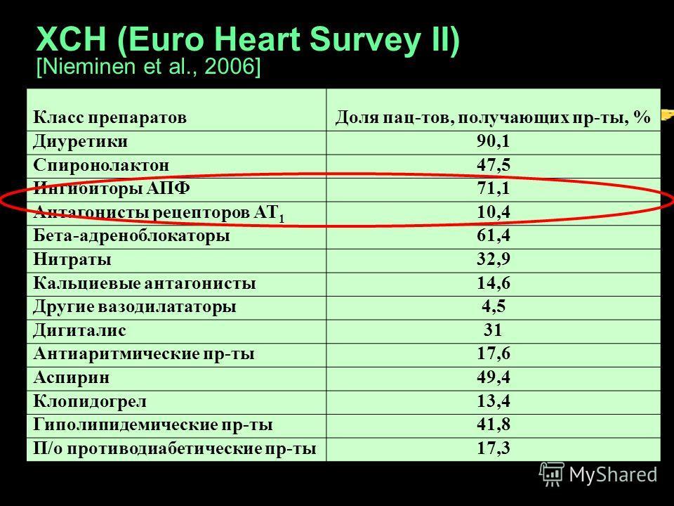 ХСН (Euro Heart Survey II) [Nieminen et al., 2006] Класс препаратовДоля пац-тов, получающих пр-ты, % Диуретики90,1 Спиронолактон47,5 Ингибиторы АПФ71,1 Антагонисты рецепторов АТ 1 10,4 Бета-адреноблокаторы61,4 Нитраты32,9 Кальциевые антагонисты14,6 Д
