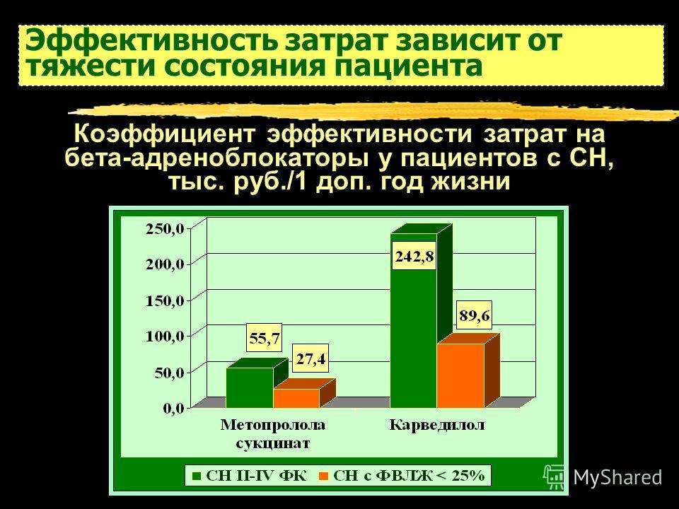 Эффективность затрат зависит от тяжести состояния пациента Коэффициент эффективности затрат на бета-адреноблокаторы у пациентов с СН, тыс. руб./1 доп. год жизни