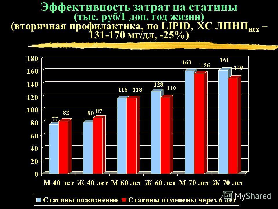 Эффективность затрат на статины (тыс. руб/1 доп. год жизни) (вторичная профилактика, по LIPID, ХС ЛПНП исх – 131-170 мг/дл, -25%)