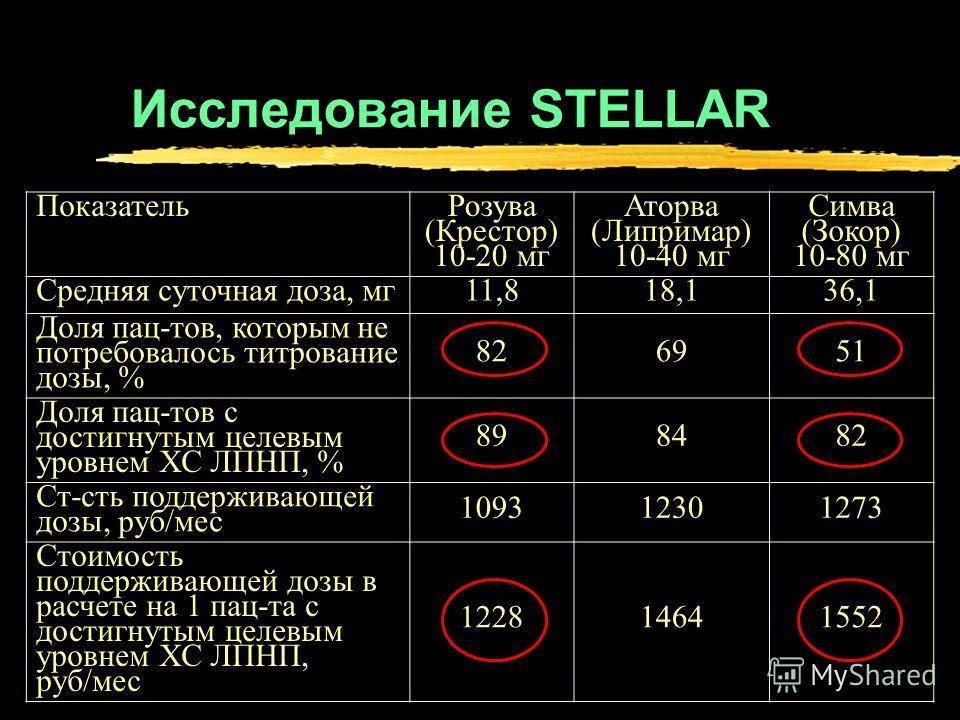 Исследование STELLAR Показатель Розува (Крестор) 10-20 мг Аторва (Липримар) 10-40 мг Симва (Зокор) 10-80 мг Средняя суточная доза, мг 11,818,136,1 Доля пац-тов, которым не потребовалось титрование дозы, % 826951 Доля пац-тов с достигнутым целевым уро