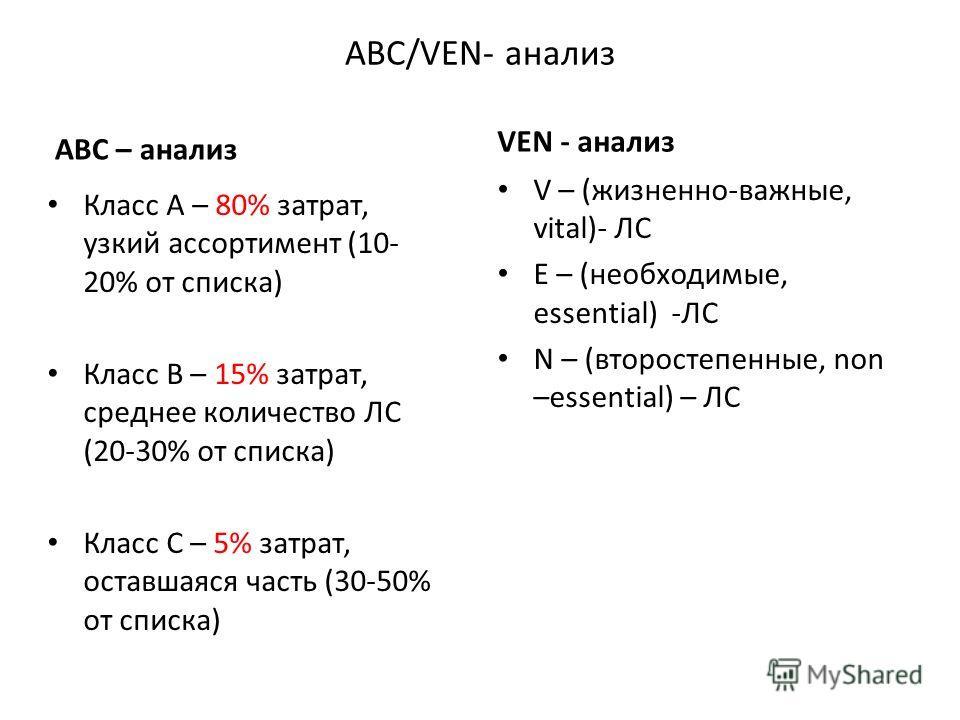 АВС/VEN- анализ АВС – анализ Класс А – 80% затрат, узкий ассортимент (10- 20% от списка) Класс В – 15% затрат, среднее количество ЛС (20-30% от списка) Класс С – 5% затрат, оставшаяся часть (30-50% от списка) VEN - анализ V – (жизненно-важные, vital)