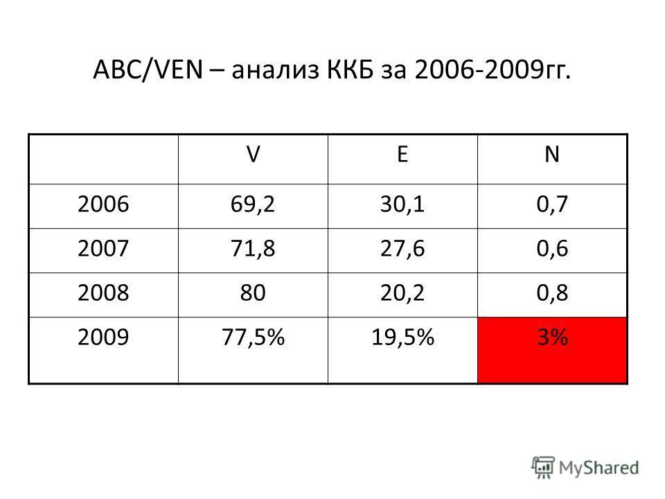 ABC/VEN – анализ ККБ за 2006-2009гг. VEN 200669,230,10,7 200771,827,60,6 20088020,20,8 200977,5%19,5%3%