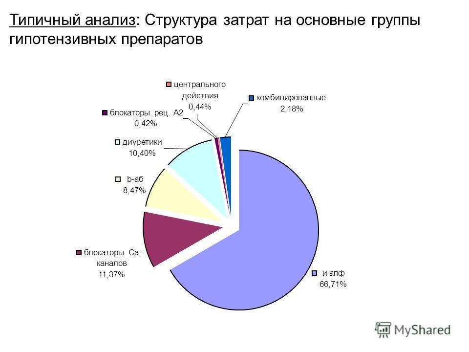 Типичный анализ: Структура затрат на основные группы гипотензивных препаратов центрального действия 0,44% и апф 66,71% блокаторы Ca- каналов 11,37% b-аб 8,47% комбинированные 2,18% диуретики 10,40% блокаторы рец. А2 0,42%