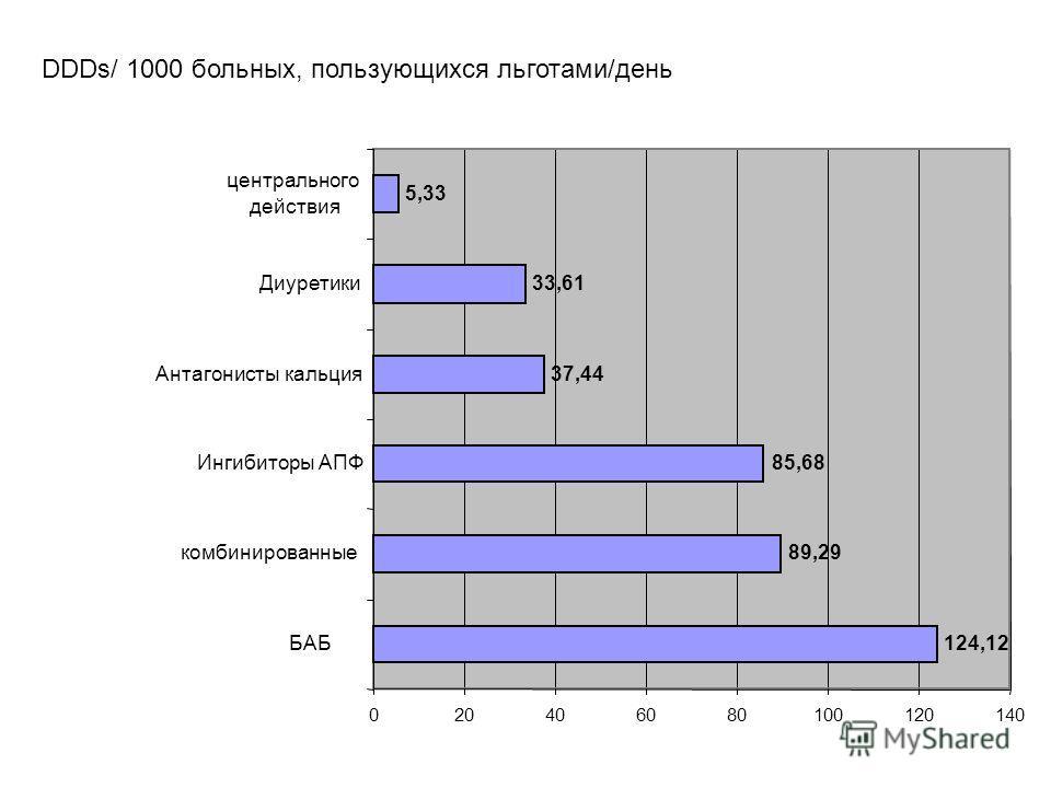 124,12 37,44 33,61 5,33 85,68 89,29 020406080100120140 БАБ комбинированные Ингибиторы АПФ Антагонисты кальция Диуретики центрального действия