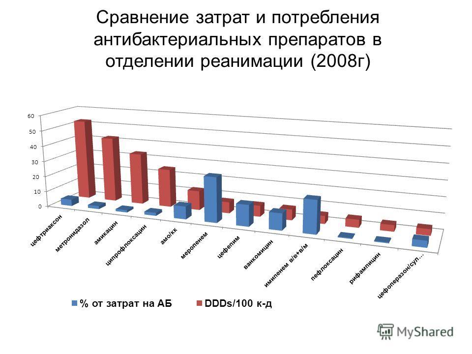 Сравнение затрат и потребления антибактериальных препаратов в отделении реанимации (2008г)