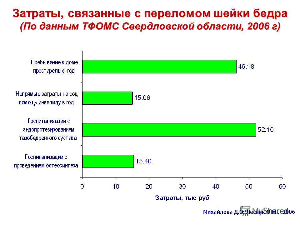 Затраты, связанные с переломом шейки бедра (По данным ТФОМС Свердловской области, 2006 г) Михайлова Д.О. Лесняк О.М., 2006
