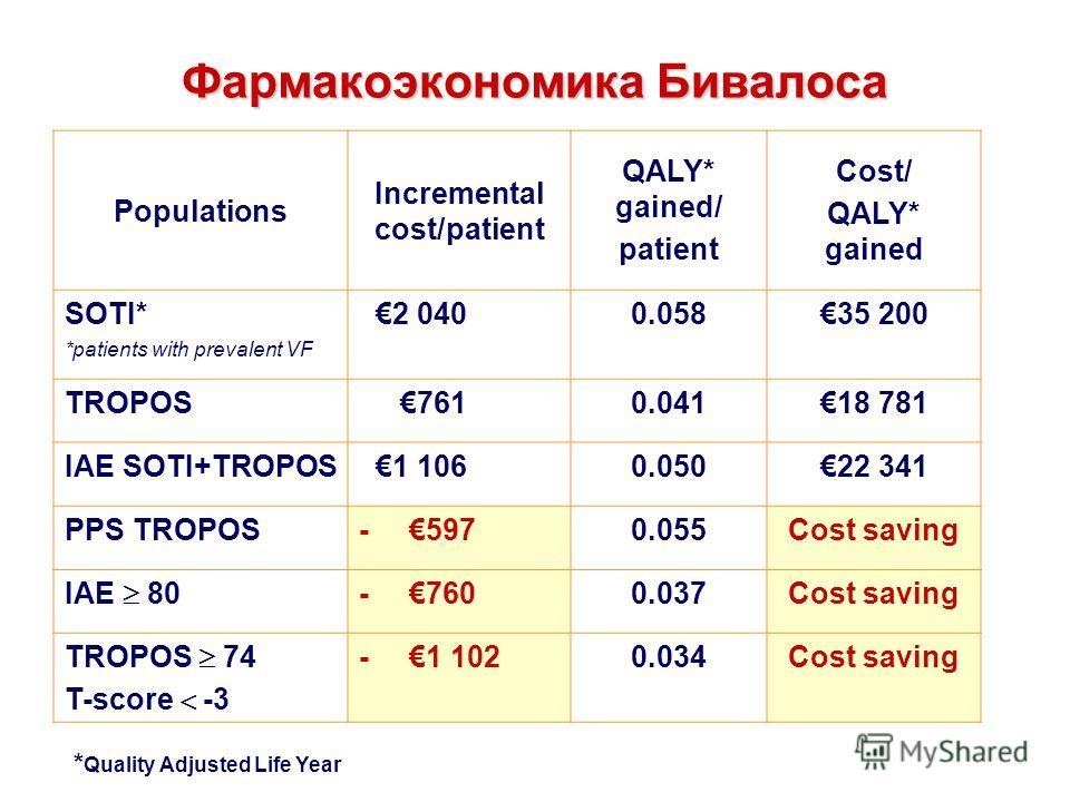 Фармакоэкономика Бивалоса Populations Incremental cost/patient QALY* gained/ patient Cost/ QALY* gained SOTI* *patients with prevalent VF 2 0400.05835 200 TROPOS 7610.04118 781 IAE SOTI+TROPOS 1 1060.05022 341 PPS TROPOS- 5970.055Cost saving IAE 80 -
