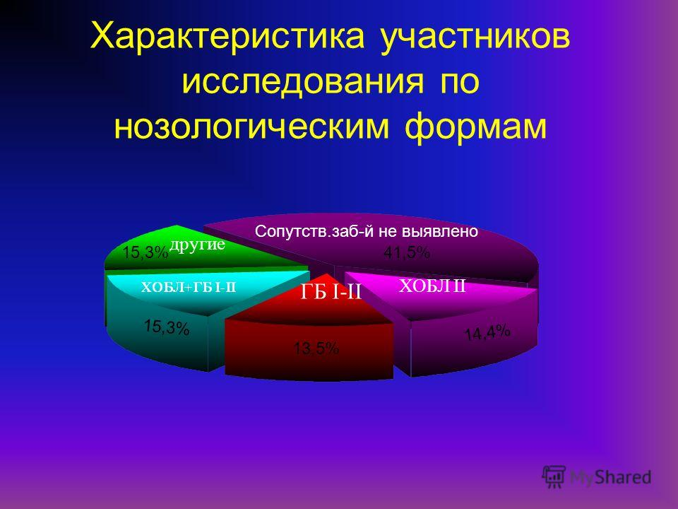 Характеристика участников исследования по нозологическим формам другие ГБ I-II ХОБЛ II Сопутств.заб-й не выявлено 15,3% 13,5% 14,4% 15,3%41,5%