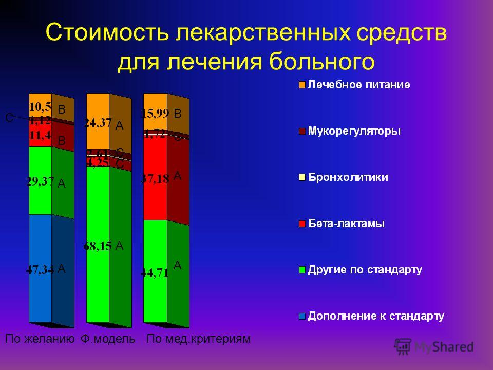 Стоимость лекарственных средств для лечения больного По желаниюФ.модельПо мед.критериям В С А А А А А С С А В В С С