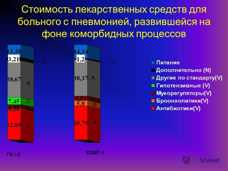 Стоимость лекарственных средств для больного с пневмонией, развившейся на фоне коморбидных процессов ГБ I-II ХОБЛ II А А А А С В С С СС