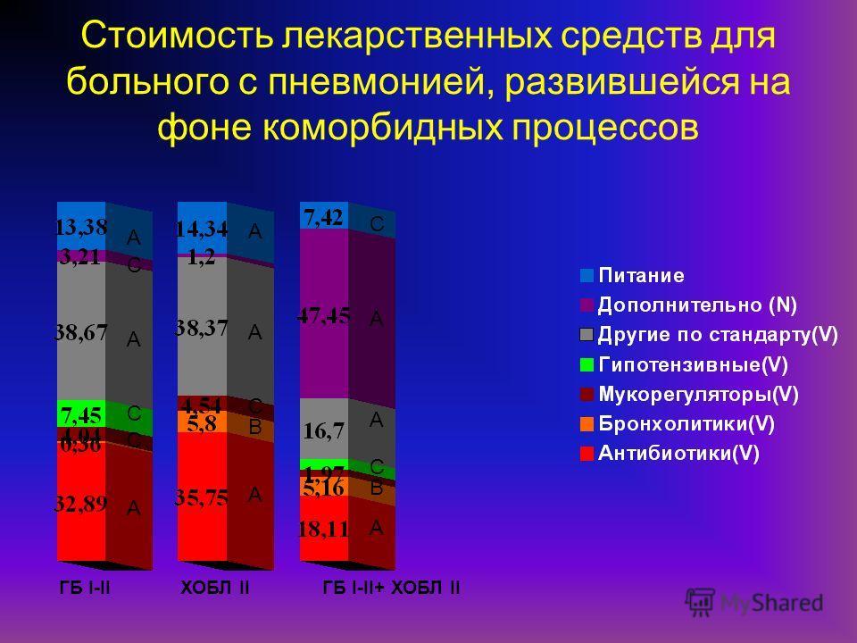Стоимость лекарственных средств для больного с пневмонией, развившейся на фоне коморбидных процессов ГБ I-IIХОБЛ IIГБ I-II+ ХОБЛ II А А А А А А С А С В С А С А С В С