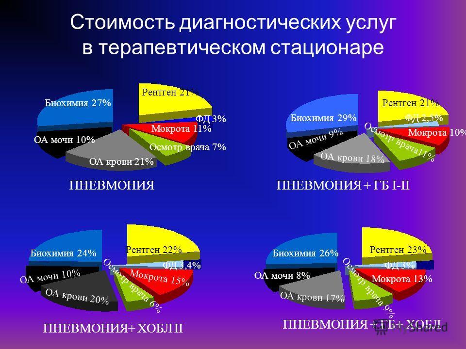 Стоимость диагностических услуг в терапевтическом стационаре Мокрота 11% Рентген 21% ФД 3% Биохимия 27% ОА мочи 10% ОА крови 21% Осмотр врача 7% ПНЕВМОНИЯ Рентген 21% ФД 2,5% Осмотр врача11% ОА крови 18% ОА мочи 9% Биохимия 29% Мокрота 10% ПНЕВМОНИЯ