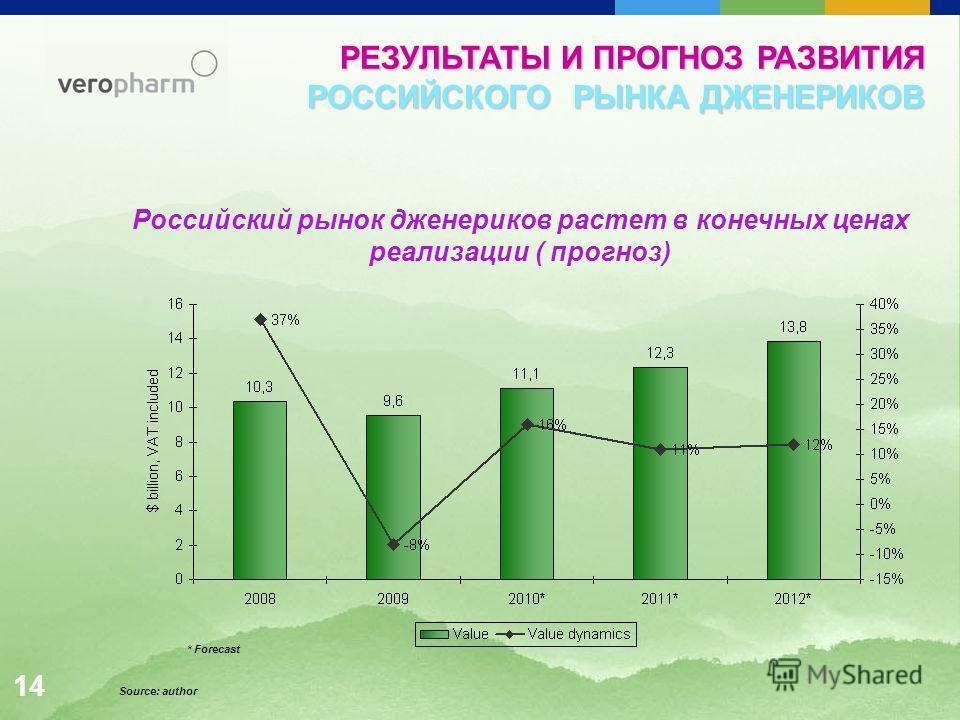 1414 Российский рынок дженериков растет в конечных ценах реализации ( прогноз) Source: author * Forecast РЕЗУЛЬТАТЫ И ПРОГНОЗ РАЗВИТИЯ РОССИЙСКОГО РЫНКА ДЖЕНЕРИКОВ