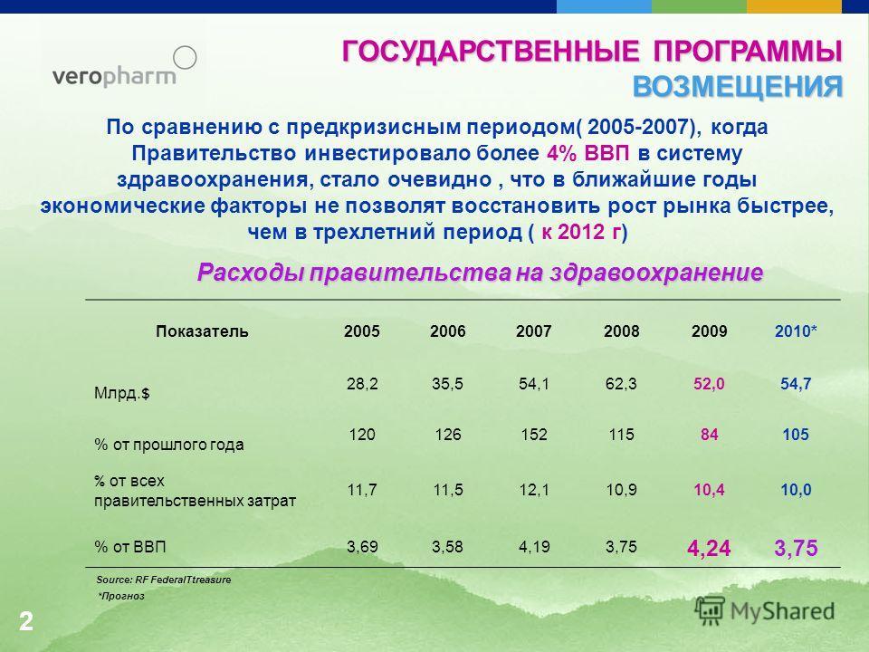 2 ГОСУДАРСТВЕННЫЕ ПРОГРАММЫ ВОЗМЕЩЕНИЯ По сравнению с предкризисным периодом( 2005-2007), когда Правительство инвестировало более 4% ВВП в систему здравоохранения, стало очевидно, что в ближайшие годы экономические факторы не позволят восстановить ро