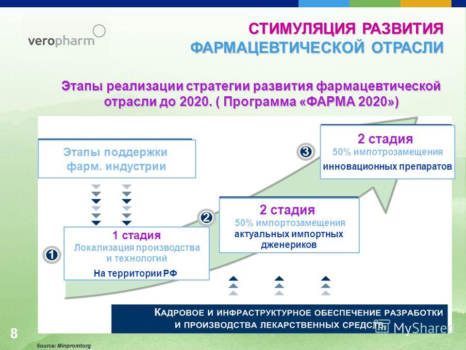 Этапы реализации стратегии развития фармацевтической отрасли до 2020. ( Программа «ФАРМА 2020») 1 стадия Локализация производства и технологий На территории РФ 2 стадия 50% импортозамещения актуальных импортных дженериков 2 стадия 50% импотрозамещени