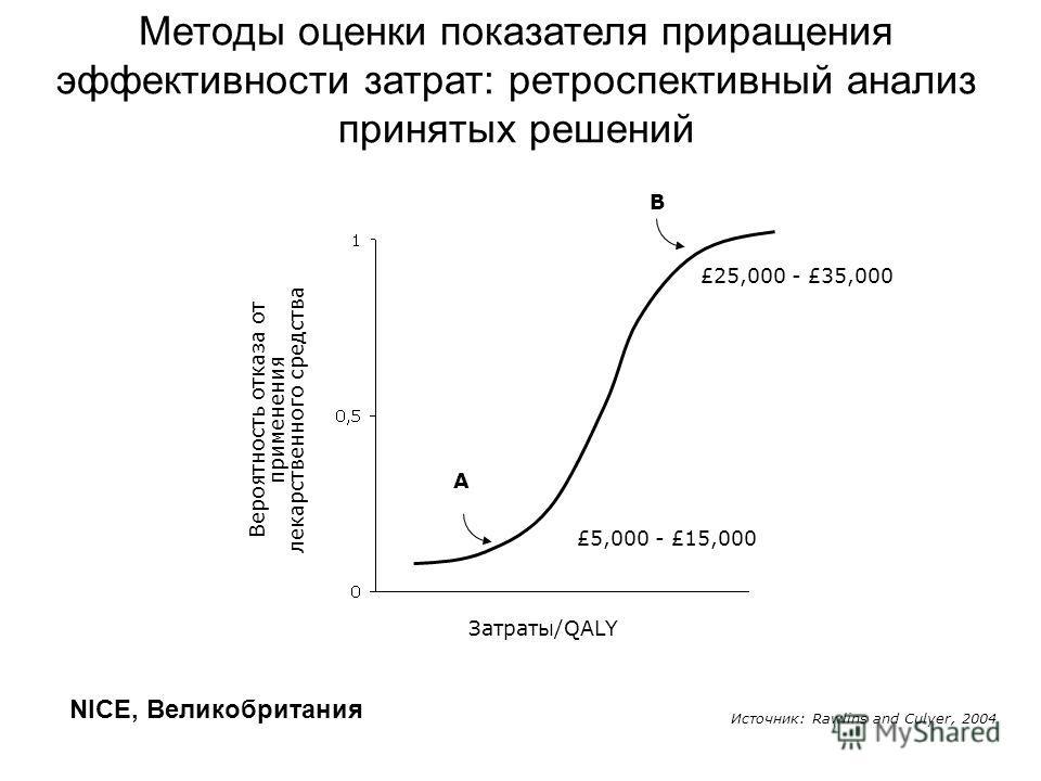 Вероятность отказа от применения лекарственного средства Затраты/QALY A B £5,000 - £15,000 £25,000 - £35,000 Источник: Rawlins and Culyer, 2004 Методы оценки показателя приращения эффективности затрат: ретроспективный анализ принятых решений NICE, Ве