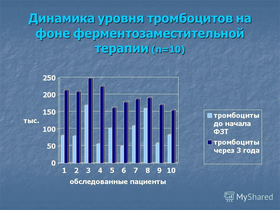 Динамика уровня тромбоцитов на фоне ферментозаместительной терапии (n=10)