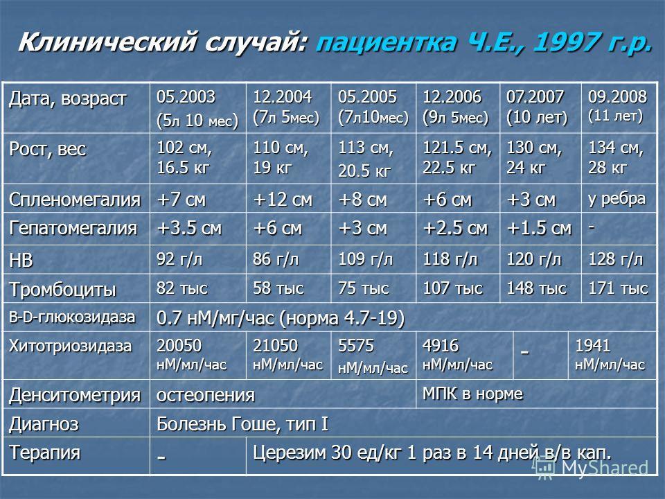 Клинический случай: пациентка Ч.Е., 1997 г.р. Дата, возраст 05.2003 (5 л 10 мес ) 12.2004 (7 л 5 мес) 05.2005 (7 л 10 мес) 12.2006 (9 л 5мес) 07.2007 (10 лет ) 09.2008 (11 лет) Рост, вес 102 см, 16.5 кг 110 см, 19 кг 113 см, 20.5 кг 121.5 см, 22.5 кг