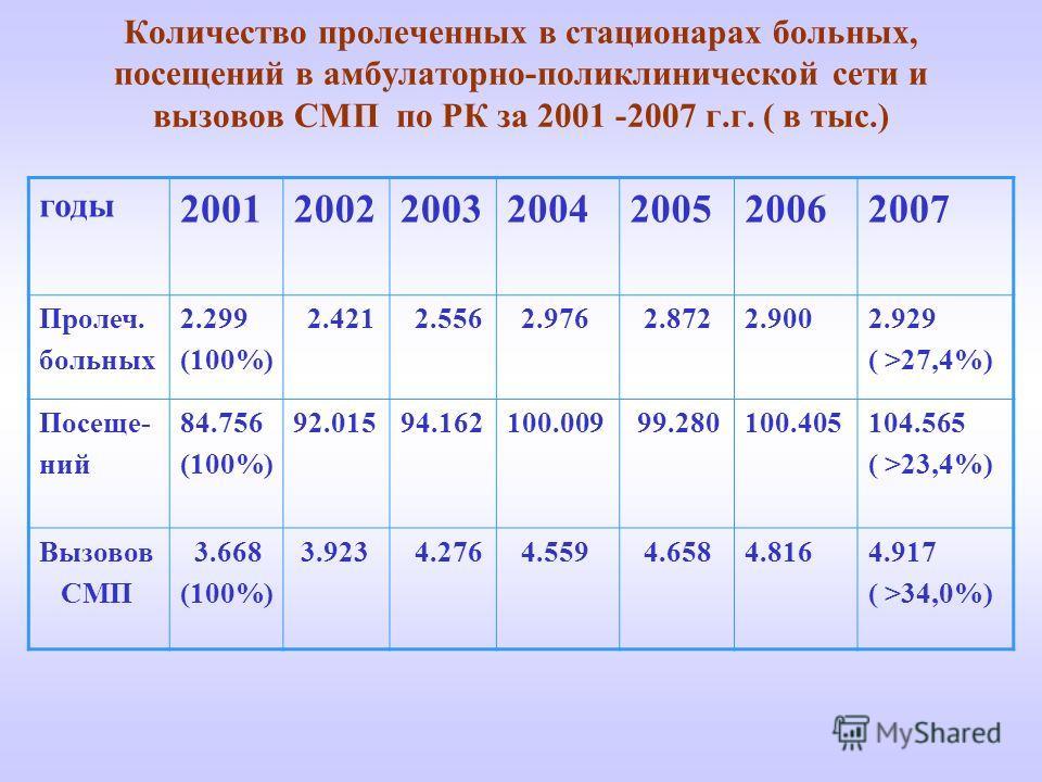 Количество пролеченных в стационарах больных, посещений в амбулаторно-поликлинической сети и вызовов СМП по РК за 2001 -2007 г.г. ( в тыс.) годы 2001200220032004200520062007 Пролеч. больных 2.299 (100%) 2.421 2.556 2.976 2.8722.9002.929 ( >27,4%) Пос