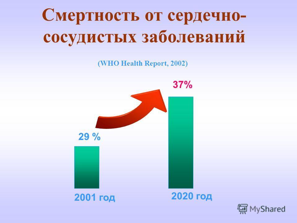 Смертность от сердечно- сосудистых заболеваний 29 % 37% 2001 год 2020 год (WHO Health Report, 2002)