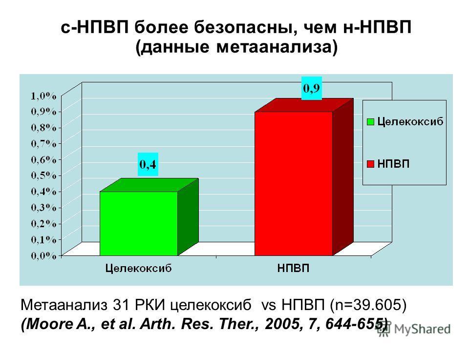 с-НПВП более безопасны, чем н-НПВП (данные метаанализа) Метаанализ 31 РКИ целекоксиб vs НПВП (n=39.605) (Moore A., et al. Arth. Res. Ther., 2005, 7, 644-655)