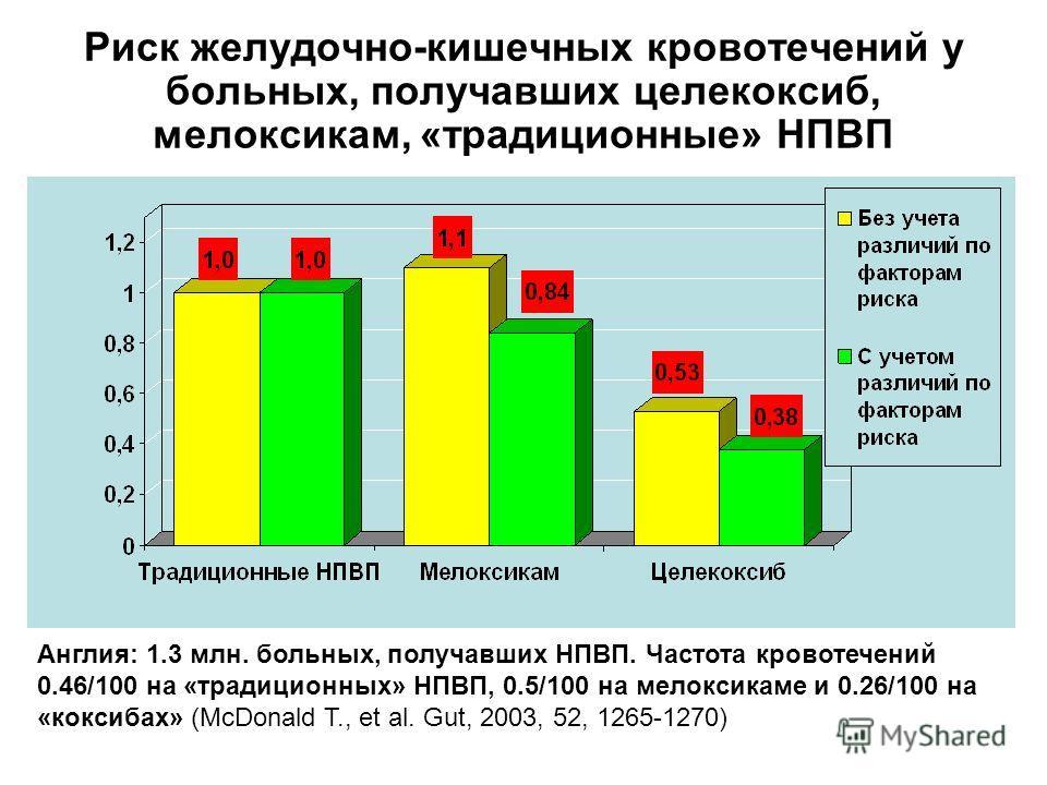 Риск желудочно-кишечных кровотечений у больных, получавших целекоксиб, мелоксикам, «традиционные» НПВП Англия: 1.3 млн. больных, получавших НПВП. Частота кровотечений 0.46/100 на «традиционных» НПВП, 0.5/100 на мелоксикаме и 0.26/100 на «коксибах» (M