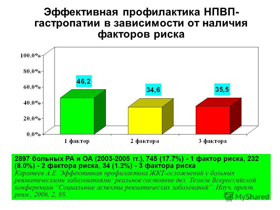 Эффективная профилактика НПВП- гастропатии в зависимости от наличия факторов риска 2897 больных РА и ОА (2003-2005 гг.), 745 (17.7%) - 1 фактор риска, 232 (8.0%) - 2 фактора риска, 34 (1.2%) - 3 фактора риска Каратеев А.Е. Эффективная профилактика ЖК