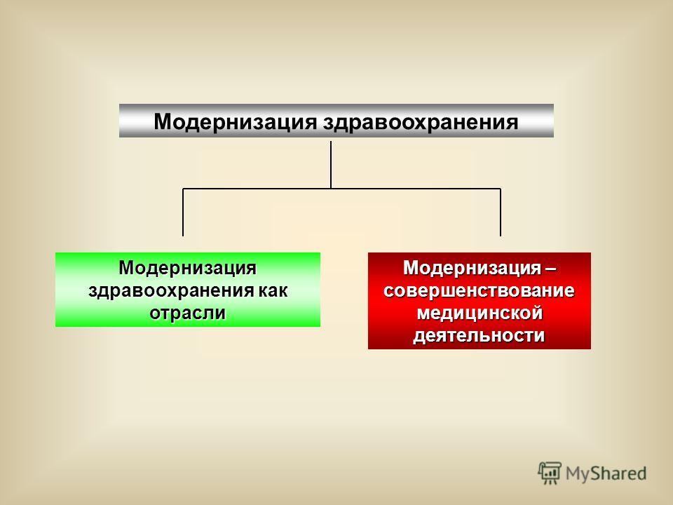 Модернизация здравоохранения Модернизация – совершенствование медицинской деятельности Модернизация здравоохранения как отрасли