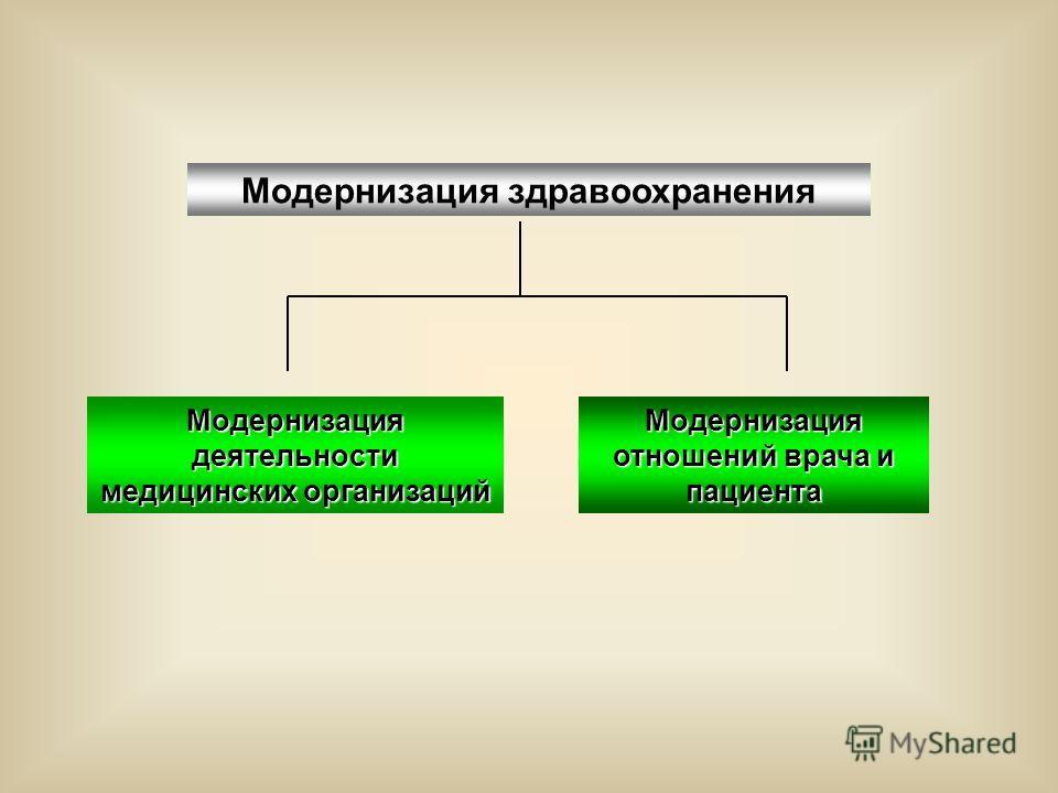 Модернизация здравоохранения Модернизация отношений врача и пациента Модернизация деятельности медицинских организаций
