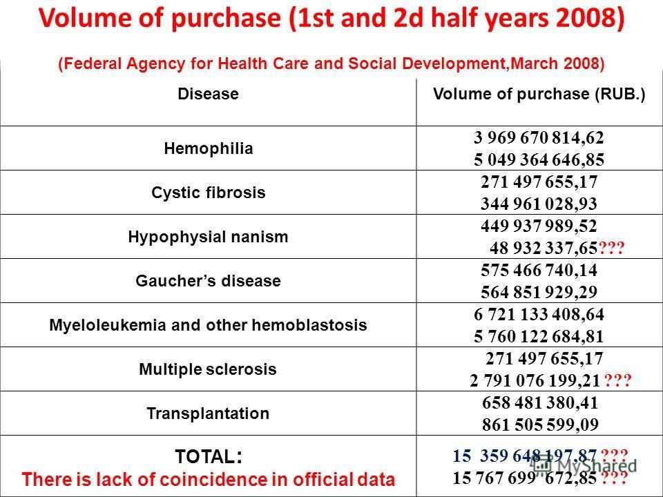 DiseaseVolume of purchase (RUB.) Hemophilia 3 969 670 814,62 5 049 364 646,85 Cystic fibrosis 271 497 655,17 344 961 028,93 Hypophysial nanism 449 937 989,52 48 932 337,65??? Gauchers disease 575 466 740,14 564 851 929,29 Myeloleukemia and other hemo