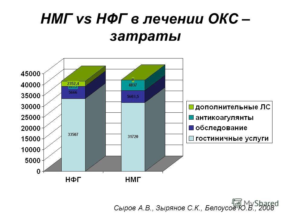 НМГ vs НФГ в лечении ОКС – затраты Сыров А.В., Зырянов С.К., Белоусов Ю.Б., 2008