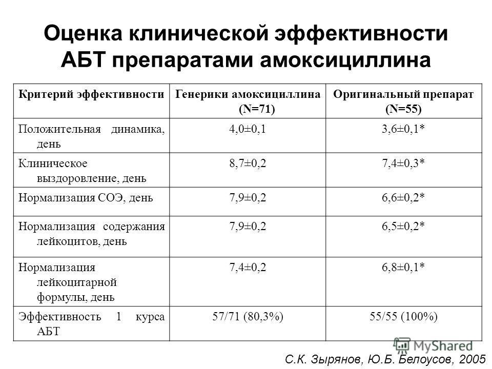 Оценка клинической эффективности АБТ препаратами амоксициллина Критерий эффективностиГенерики амоксициллина (N=71) Оригинальный препарат (N=55) Положительная динамика, день 4,0±0,13,6±0,1* Клиническое выздоровление, день 8,7±0,27,4±0,3* Нормализация