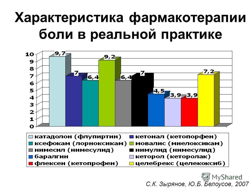 Характеристика фармакотерапии боли в реальной практике С.К. Зырянов, Ю.Б. Белоусов, 2007