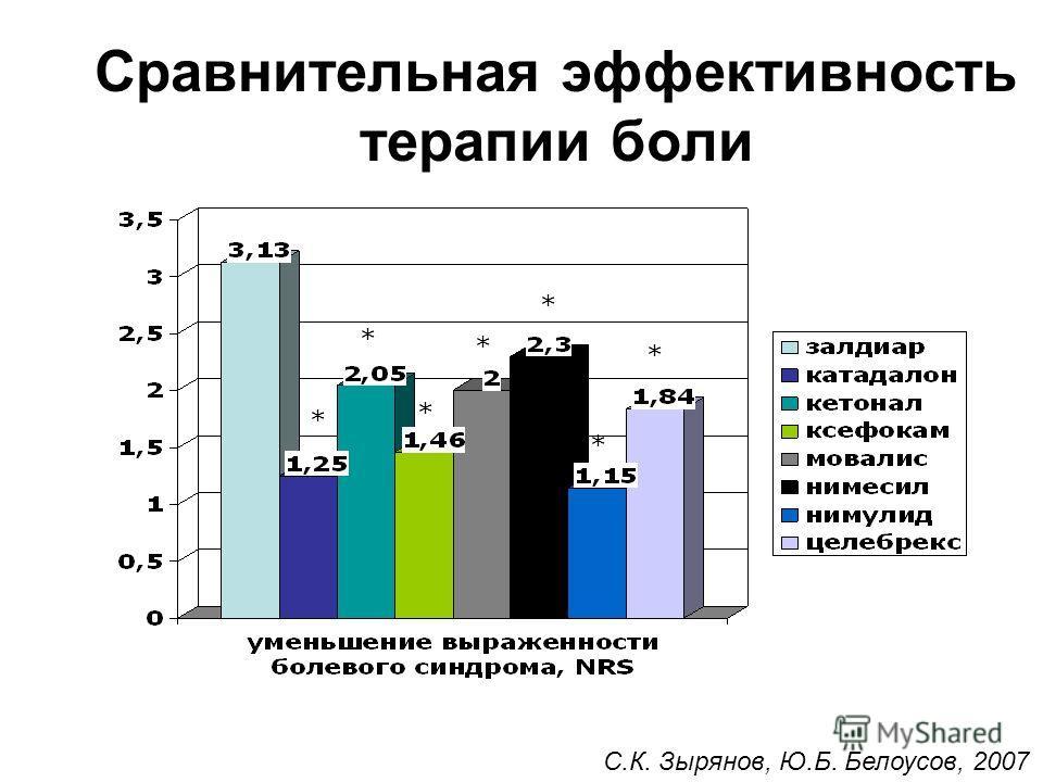 Сравнительная эффективность терапии боли * * * * * * * С.К. Зырянов, Ю.Б. Белоусов, 2007