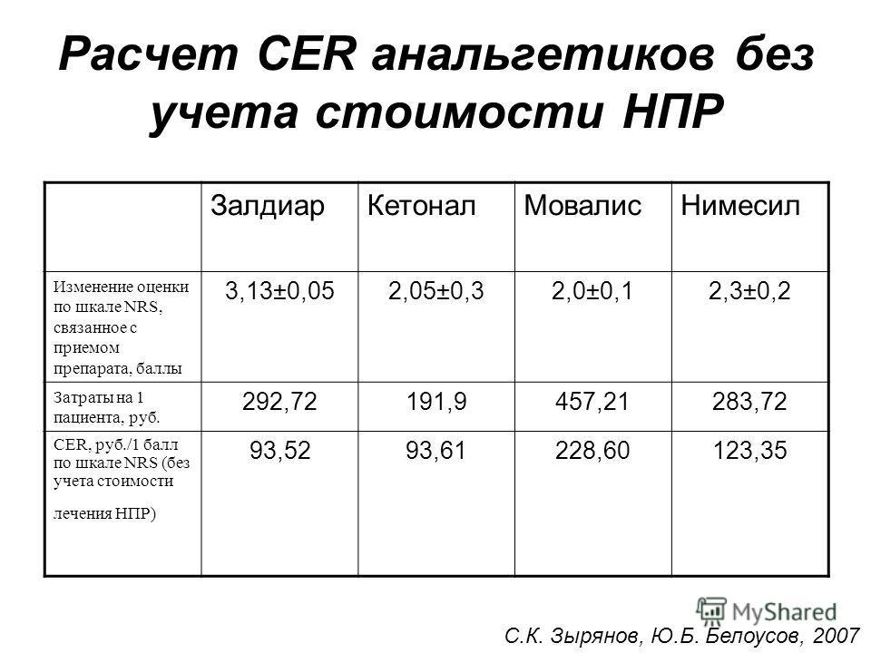 Расчет CER анальгетиков без учета стоимости НПР ЗалдиарКетоналМовалисНимесил Изменение оценки по шкале NRS, связанное с приемом препарата, баллы 3,13±0,052,05±0,32,0±0,12,3±0,2 Затраты на 1 пациента, руб. 292,72191,9457,21283,72 CER, руб./1 балл по ш