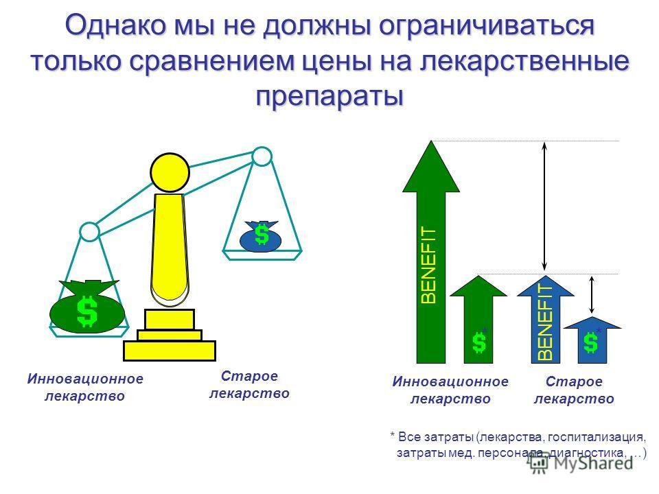 Однако мы не должны ограничиваться только сравнением цены на лекарственные препараты Инновационное лекарство Старое лекарство BENEFIT Инновационное лекарство Старое лекарство ** * Все затраты (лекарства, госпитализация, затраты мед. персонала, диагно