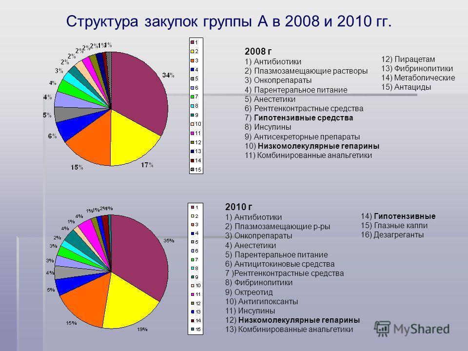 Структура закупок группы А в 2008 и 2010 гг. 2008 г 1) Антибиотики 2) Плазмозамещающие растворы 3) Онкопрепараты 4) Парентеральное питание 5) Анестетики 6) Рентгенконтрастные средства 7) Гипотензивные средства 8) Инсулины 9) Антисекреторные препараты