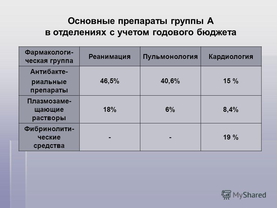Основные препараты группы А в отделениях с учетом годового бюджета Фармакологи- ческая группа РеанимацияПульмонологияКардиология Антибакте- риальные препараты 46,5%40,6%15 % Плазмозаме- щающие растворы 18%6%8,4% Фибринолити- ческие средства --19 %