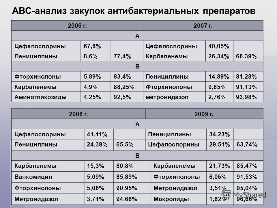 АВС-анализ закупок антибактериальных препаратов 2006 г.2007 г. А Цефалоспорины67,8%Цефалоспорины40,05% Пенициллины8,6%77,4%Карбапенемы26,34%66,39% В Фторхинолоны5,89%83,4%Пенициллины14,89%81,28% Карбапенемы4,9%88,25%Фторхинолоны9,85%91,13% Аминоглико