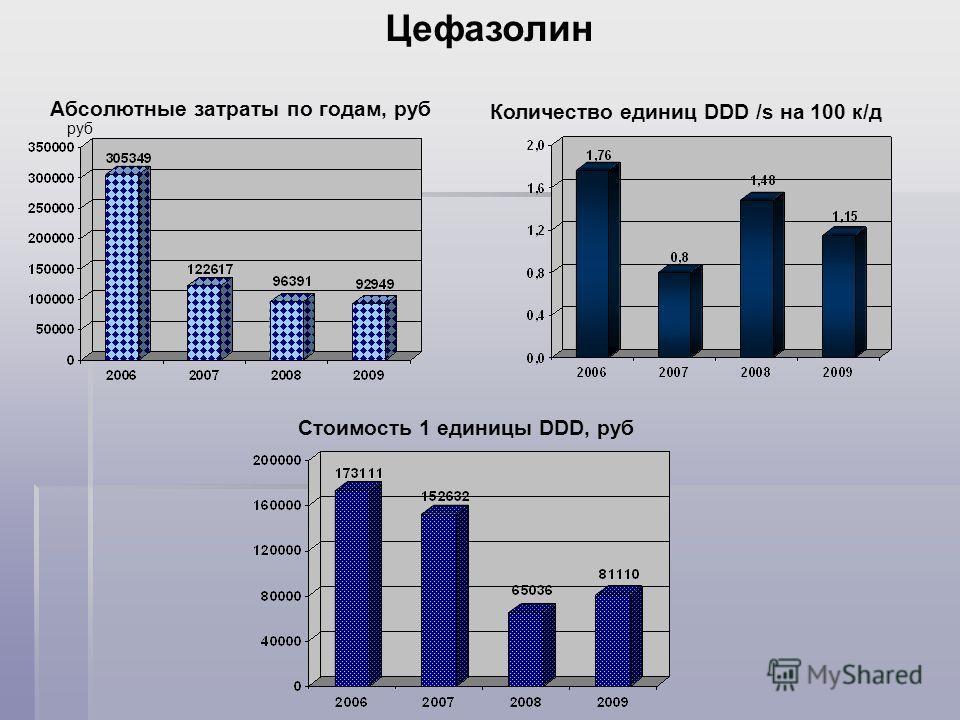 Абсолютные затраты по годам, руб Цефазолин руб Количество единиц DDD /s на 100 к/д Стоимость 1 единицы DDD, руб
