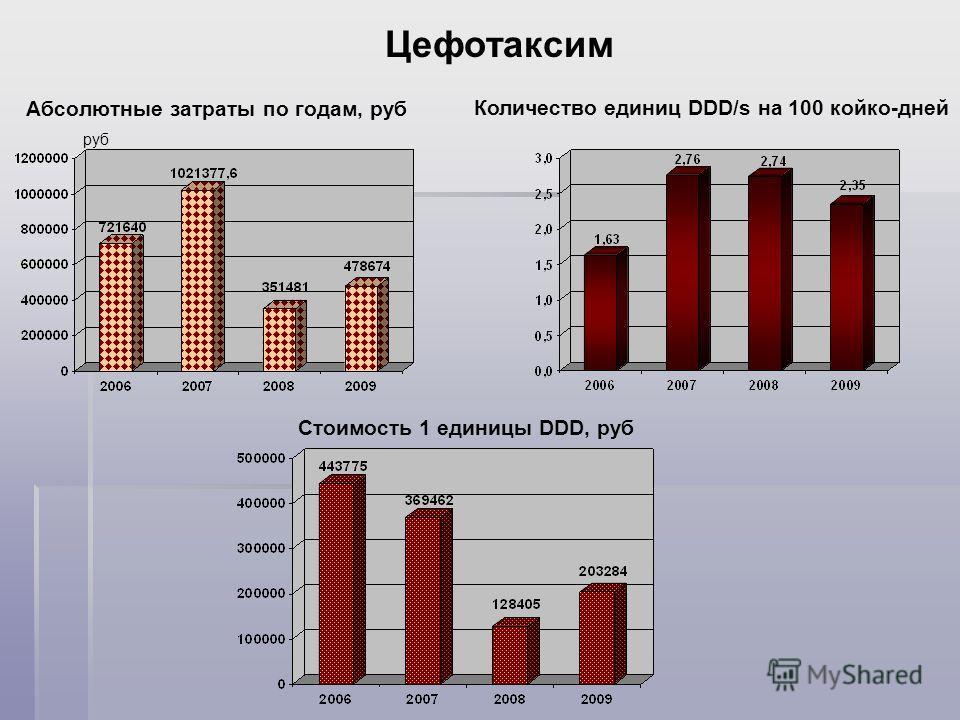 Абсолютные затраты по годам, руб Цефотаксим руб Количество единиц DDD/s на 100 койко-дней Стоимость 1 единицы DDD, руб