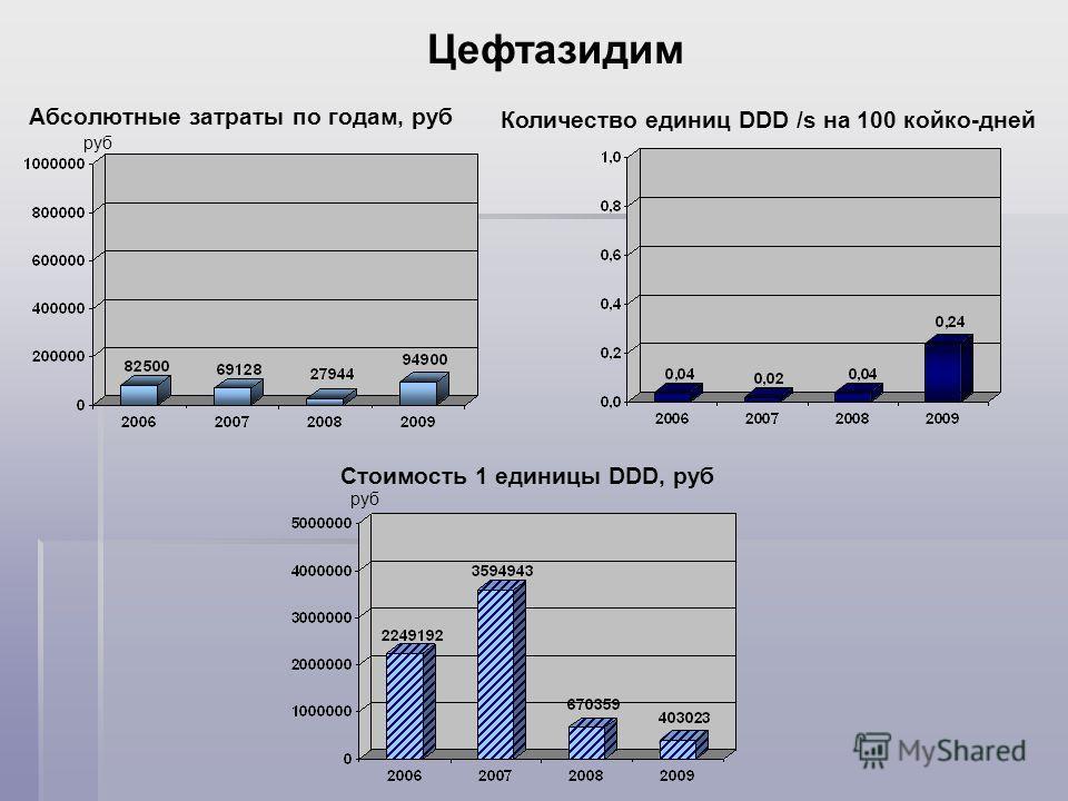 Абсолютные затраты по годам, руб Цефтазидим руб Количество единиц DDD /s на 100 койко-дней Стоимость 1 единицы DDD, руб руб