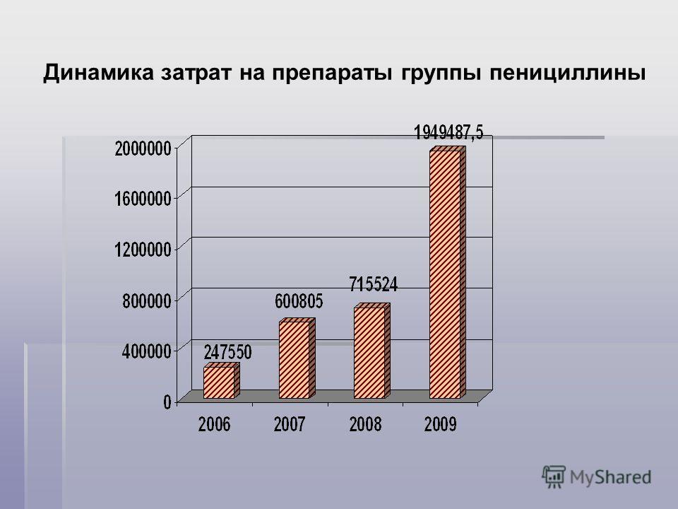 Динамика затрат на препараты группы пенициллины