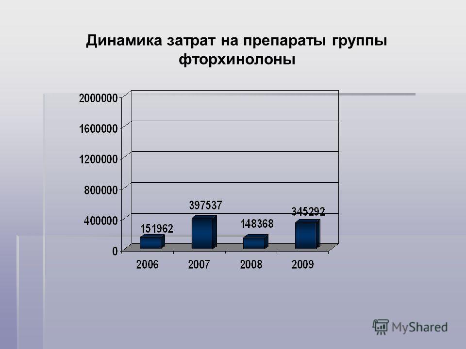 Динамика затрат на препараты группы фторхинолоны