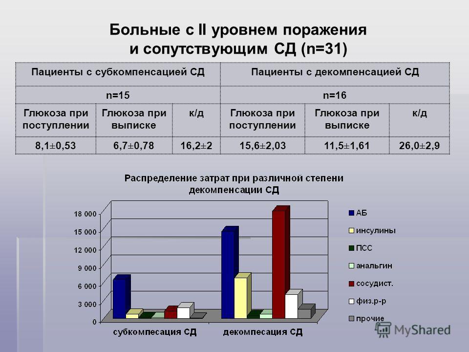 Больные с II уровнем поражения и сопутствующим СД (n=31) Пациенты с субкомпенсацией СДПациенты с декомпенсацией СД n=15n=16 Глюкоза при поступлении Глюкоза при выписке к/дГлюкоза при поступлении Глюкоза при выписке к/д 8,1±0,536,7±0,7816,2±215,6±2,03