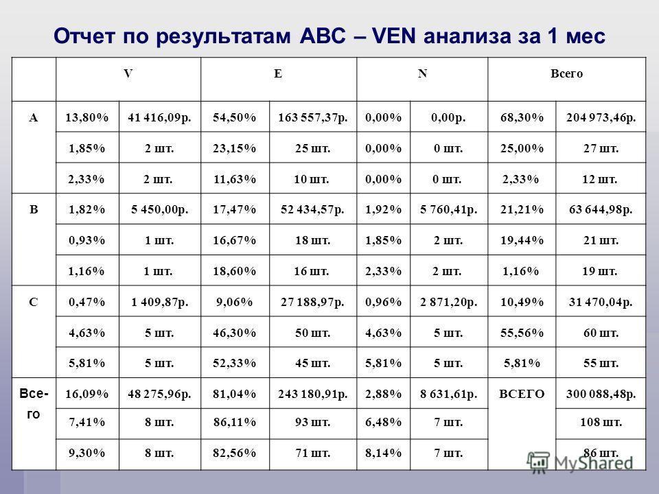 Отчет по результатам ABC – VEN анализа за 1 мес VENВсего A13,80%41 416,09р.54,50%163 557,37р.0,00%0,00р.68,30%204 973,46р. 1,85%2 шт.23,15%25 шт.0,00%0 шт.25,00%27 шт. 2,33% 2 шт. 11,63%10 шт. 0,00%0 шт. 2,33% 12 шт. B1,82%5 450,00р.17,47%52 434,57р.