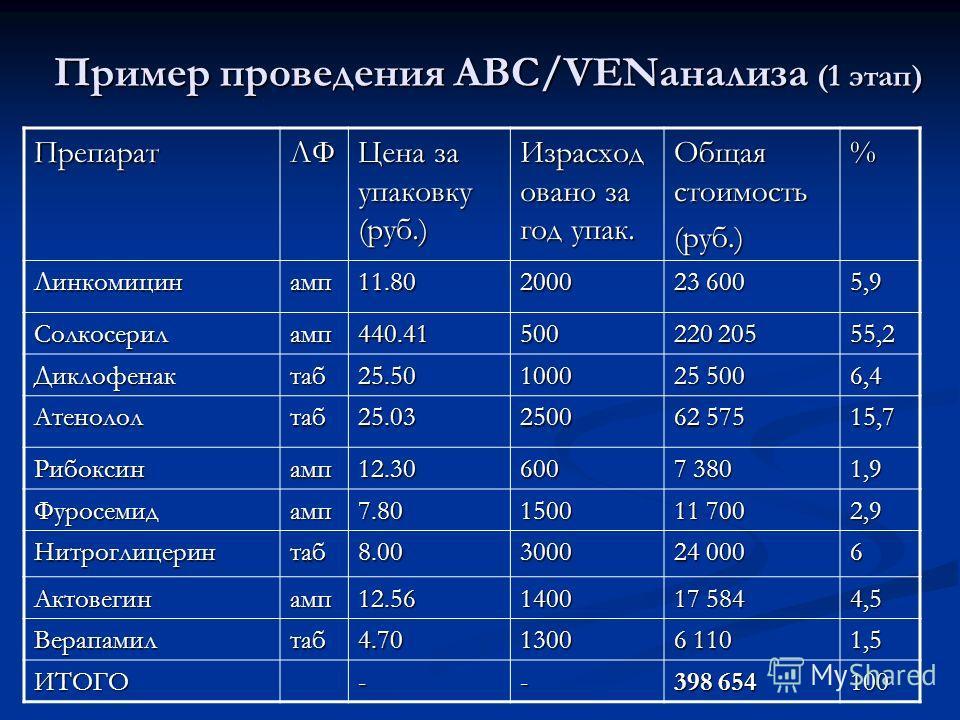 Пример проведения АВС/VENанализа (1 этап) ПрепаратЛФ Цена за упаковку (руб.) Израсход овано за год упак. Общая стоимость (руб.)% Линкомицинамп11.802000 23 600 5,9 Солкосериламп440.41500 220 205 55,2 Диклофенактаб25.501000 25 500 6,4 Атенололтаб25.032