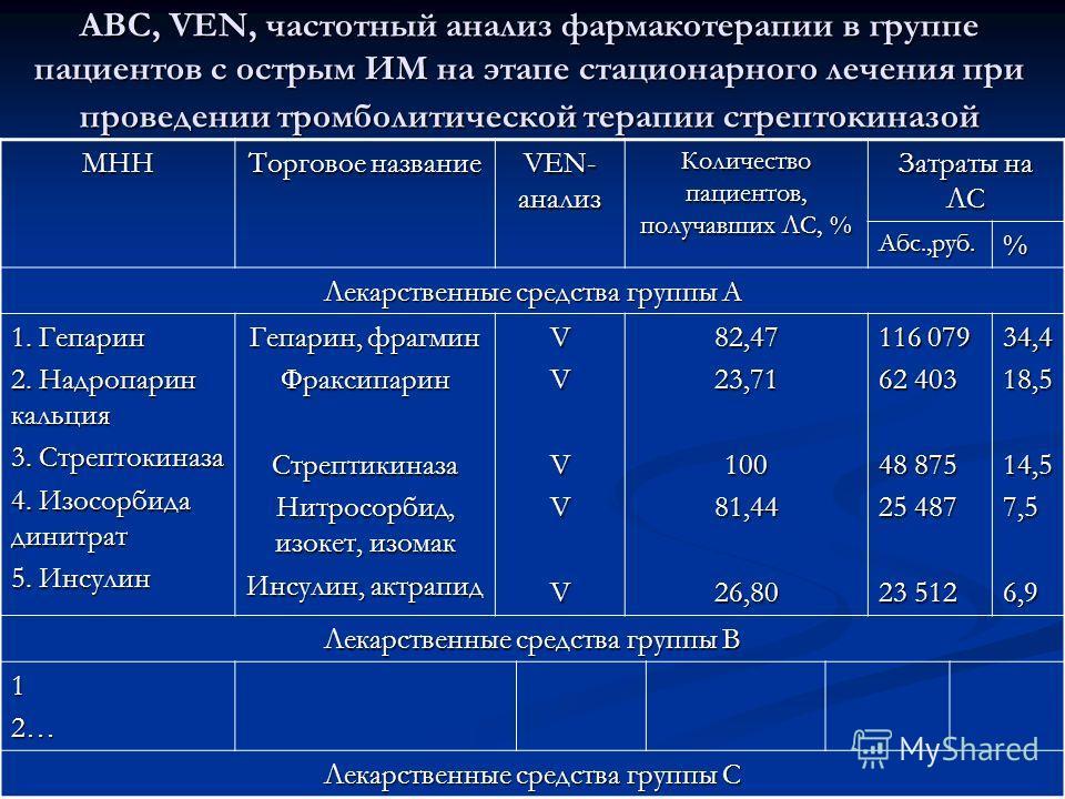 АВС, VEN, частотный анализ фармакотерапии в группе пациентов с острым ИМ на этапе стационарного лечения при проведении тромболитической терапии стрептокиназой МНН Торговое название VEN- анализ Количество пациентов, получавших ЛС, % Затраты на ЛС Абс.
